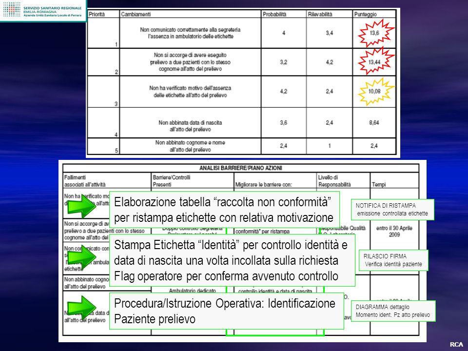 Elaborazione tabella raccolta non conformità
