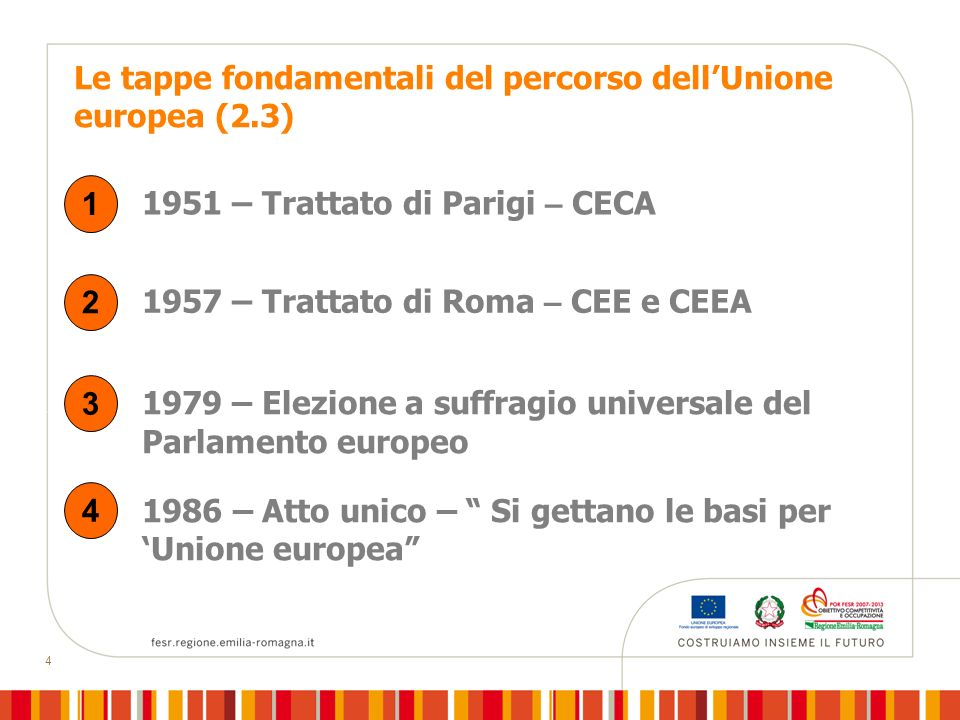 Le tappe fondamentali del percorso dell'Unione europea (2.3)