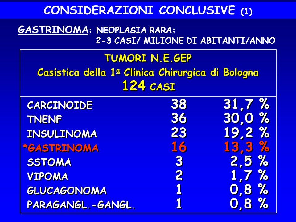 124 CASI CONSIDERAZIONI CONCLUSIVE (1) GASTRINOMA: NEOPLASIA RARA:
