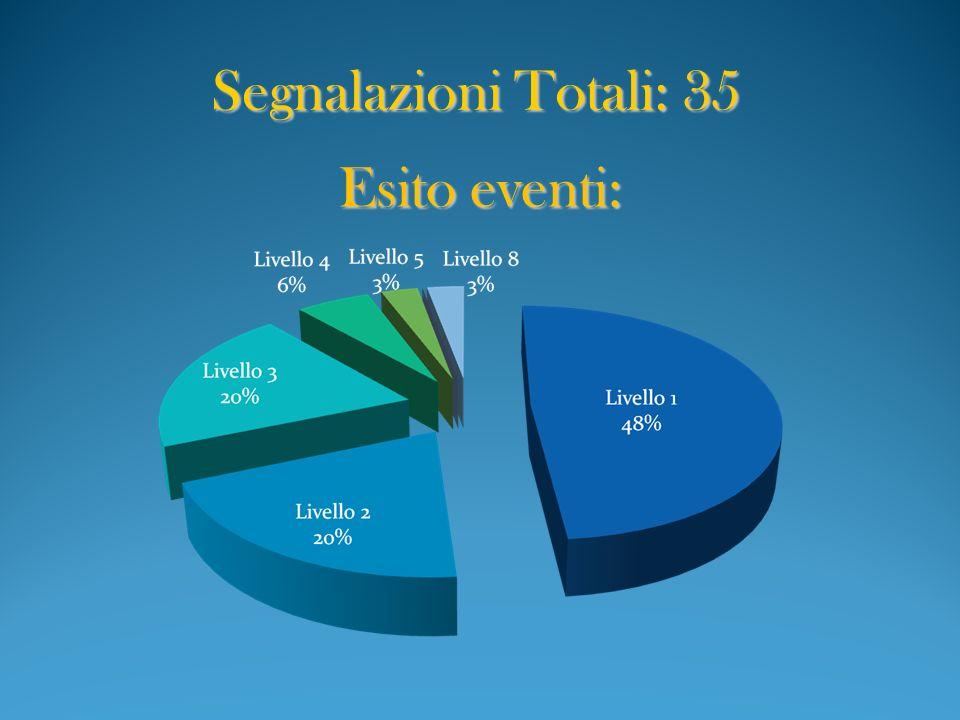 Segnalazioni Totali: 35 Esito eventi: