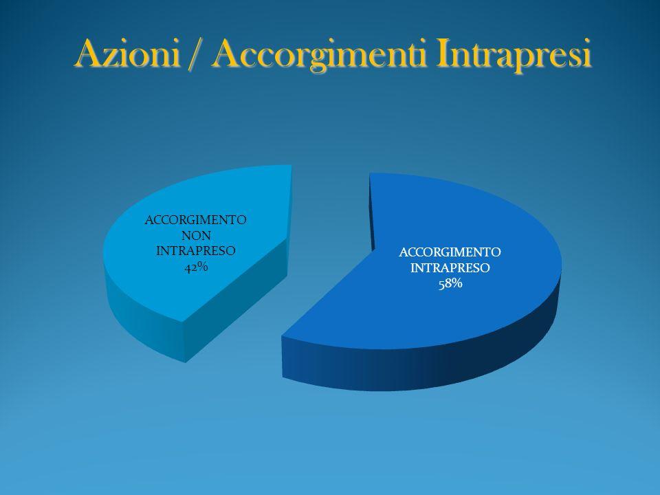Azioni / Accorgimenti Intrapresi