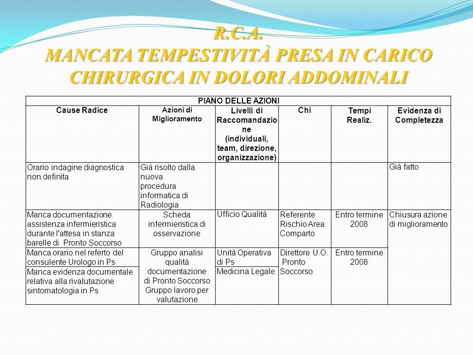 MANCATA TEMPESTIVITÀ PRESA IN CARICO CHIRURGICA IN DOLORI ADDOMINALI