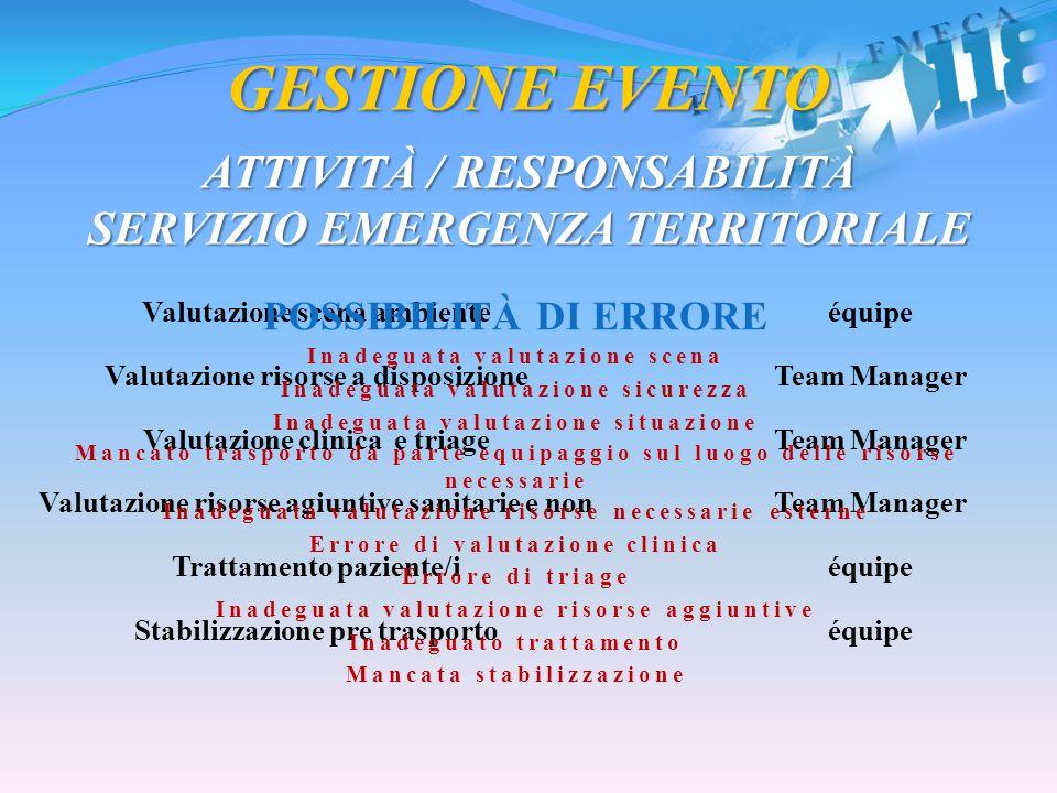 GESTIONE EVENTO ATTIVITÀ / RESPONSABILITÀ