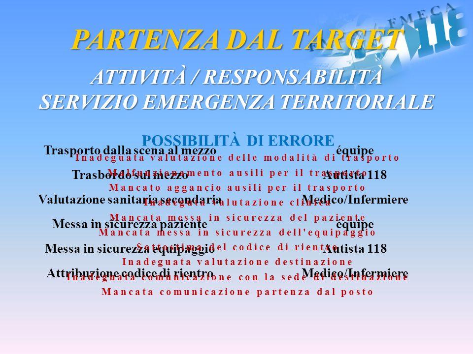 PARTENZA DAL TARGET ATTIVITÀ / RESPONSABILITÀ