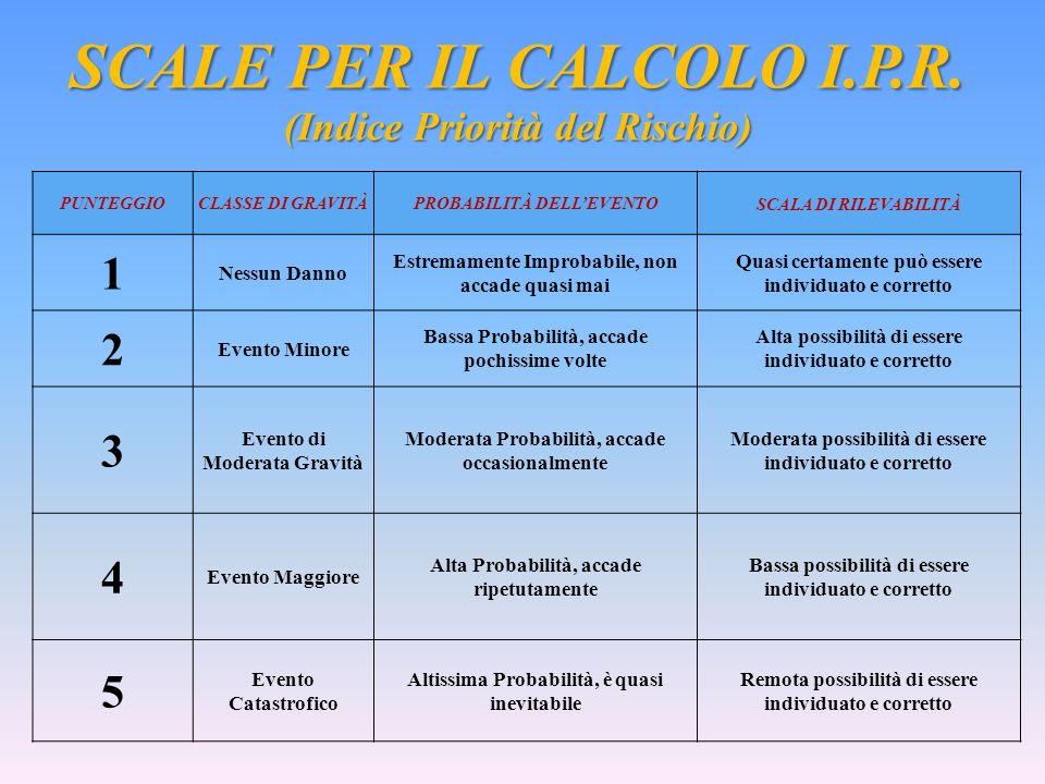 SCALE PER IL CALCOLO I.P.R.