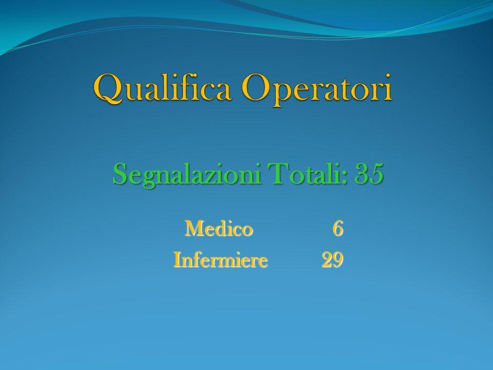 Qualifica Operatori Segnalazioni Totali: 35 Medico 6 Infermiere 29