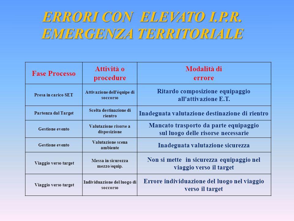 ERRORI CON ELEVATO I.P.R. EMERGENZA TERRITORIALE