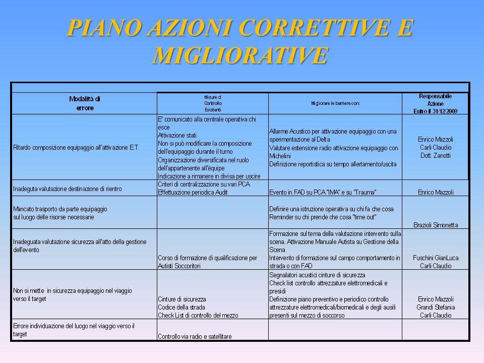PIANO AZIONI CORRETTIVE E MIGLIORATIVE
