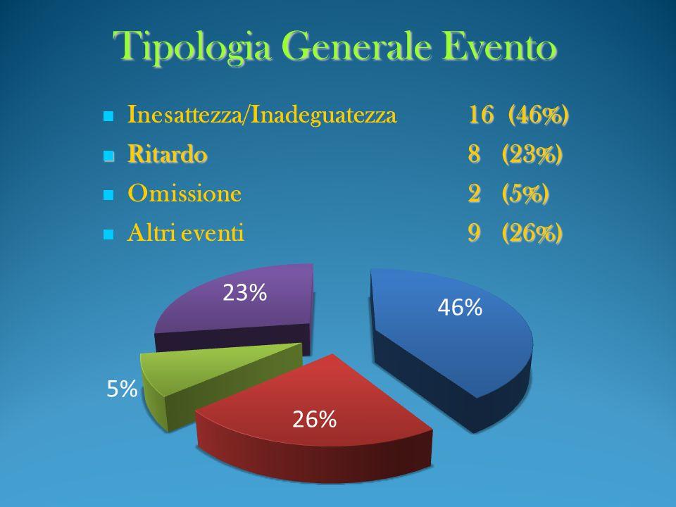 Tipologia Generale Evento