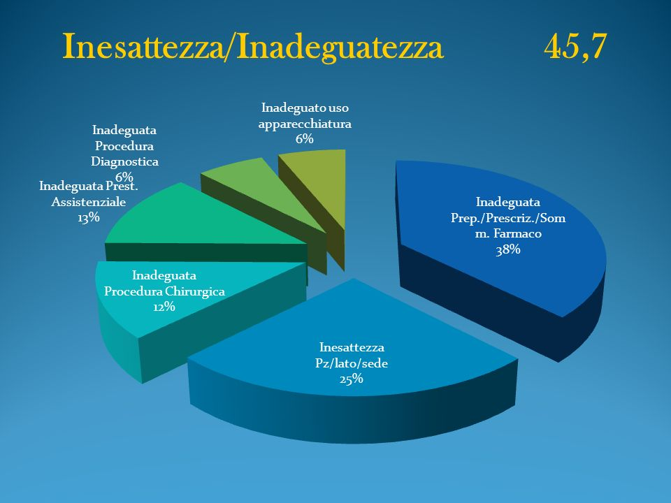 Inesattezza/Inadeguatezza 45,7