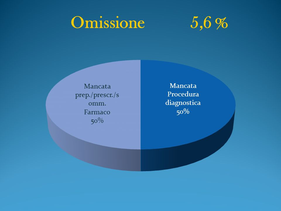 Omissione 5,6 %