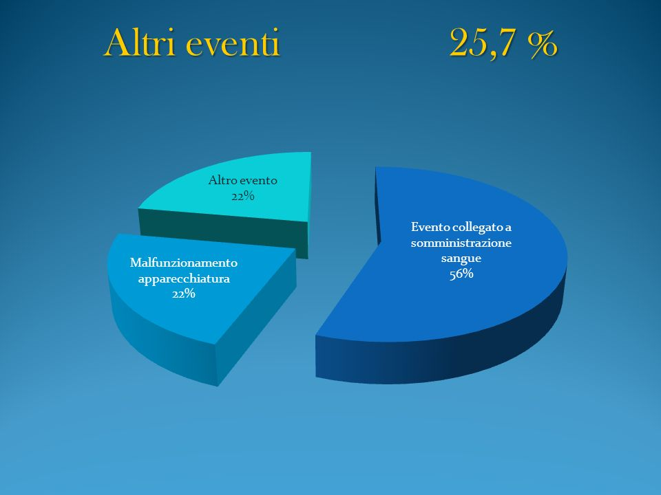 Altri eventi 25,7 %