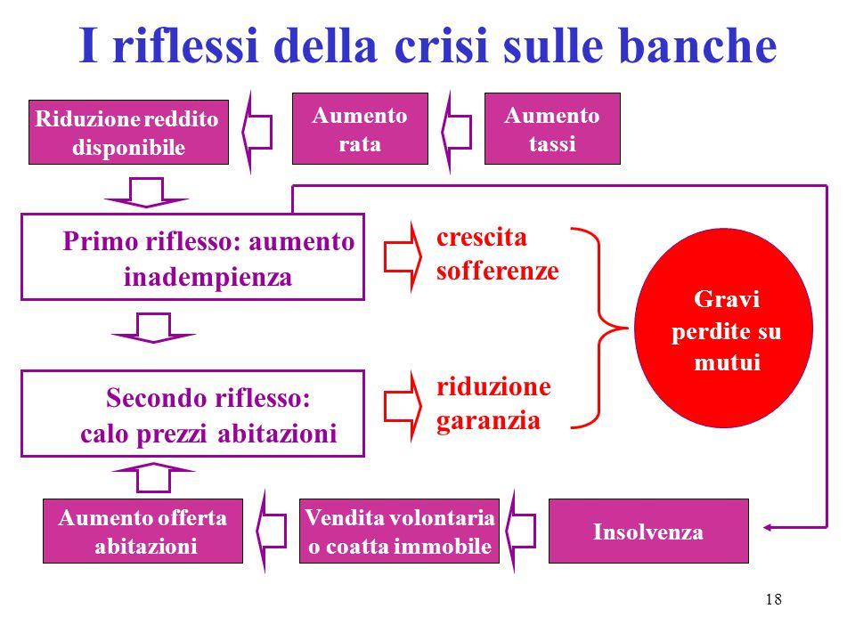 I riflessi della crisi sulle banche