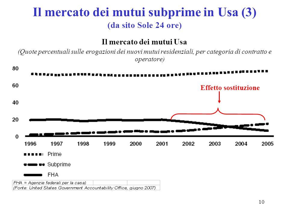 Il mercato dei mutui subprime in Usa (3) (da sito Sole 24 ore)
