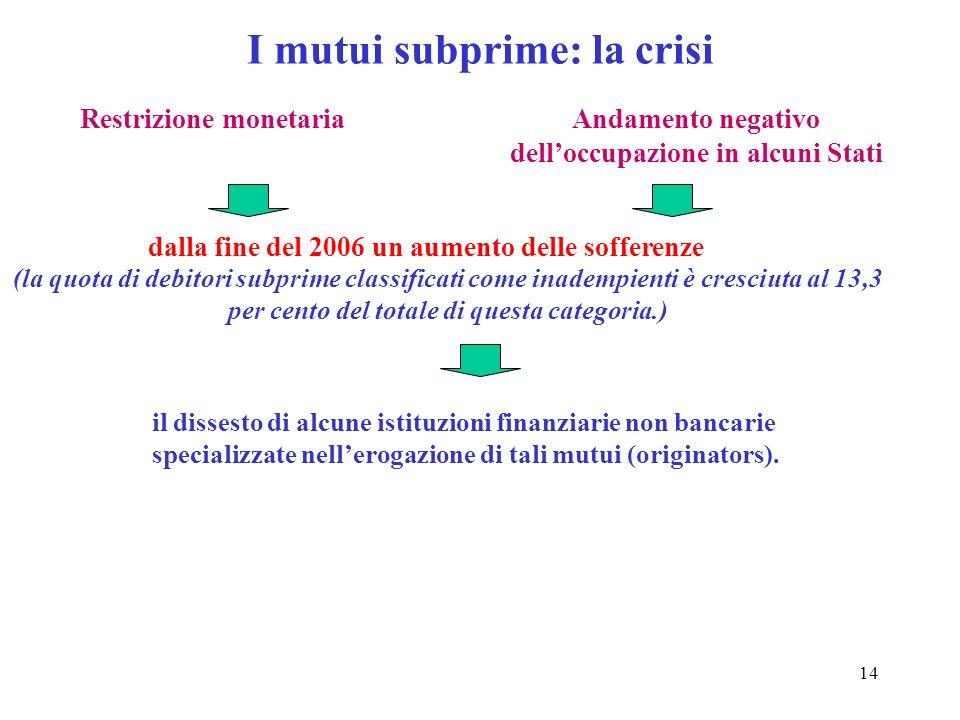 I mutui subprime: la crisi