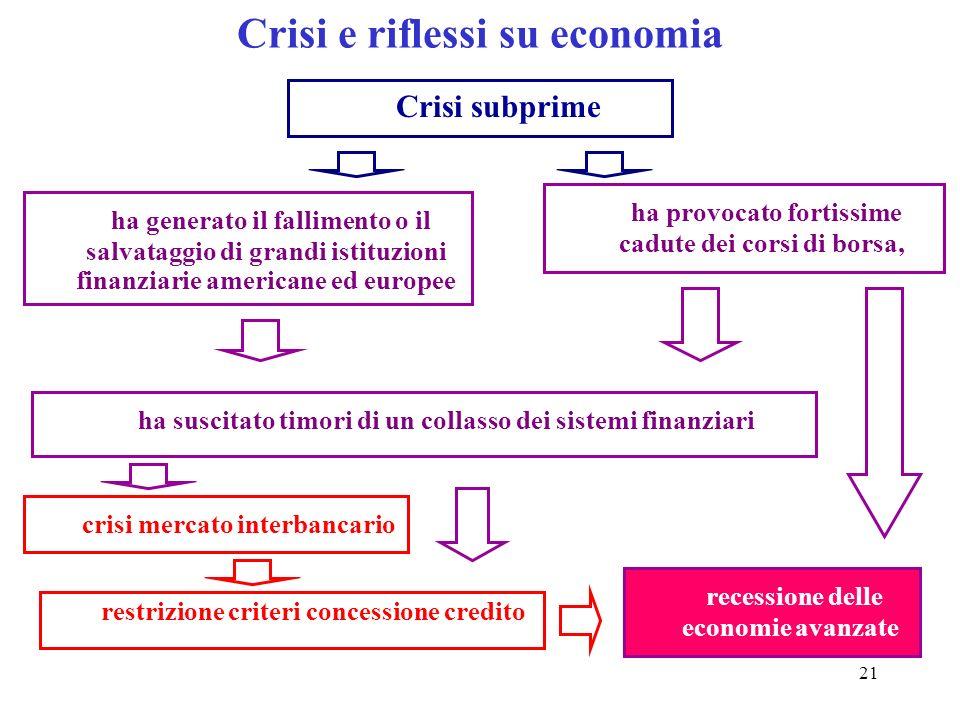 Crisi e riflessi su economia
