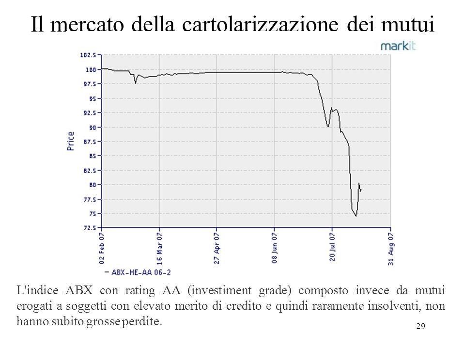 Il mercato della cartolarizzazione dei mutui