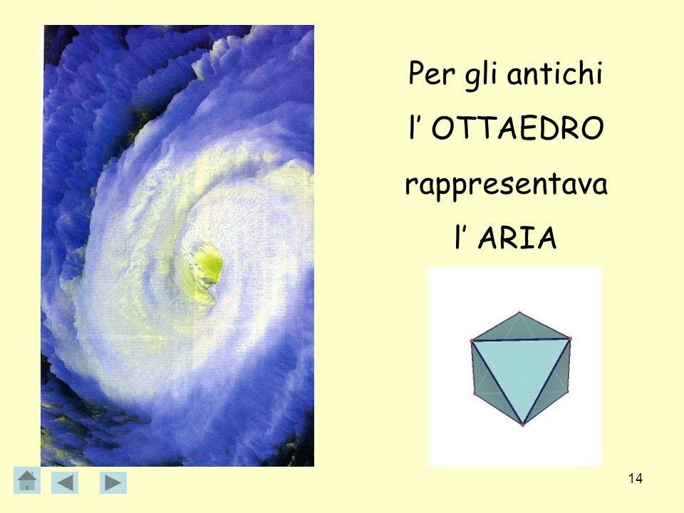 Per gli antichi l' OTTAEDRO rappresentava l' ARIA