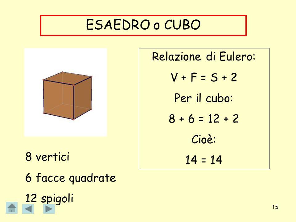 ESAEDRO o CUBO Relazione di Eulero: V + F = S + 2 Per il cubo: