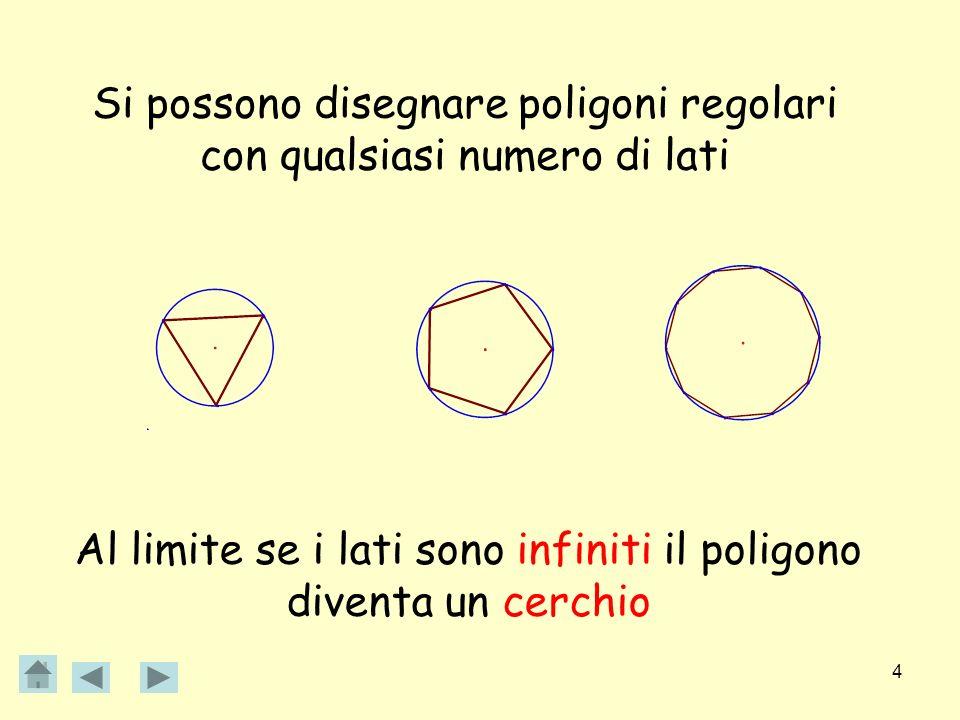 Si possono disegnare poligoni regolari con qualsiasi numero di lati