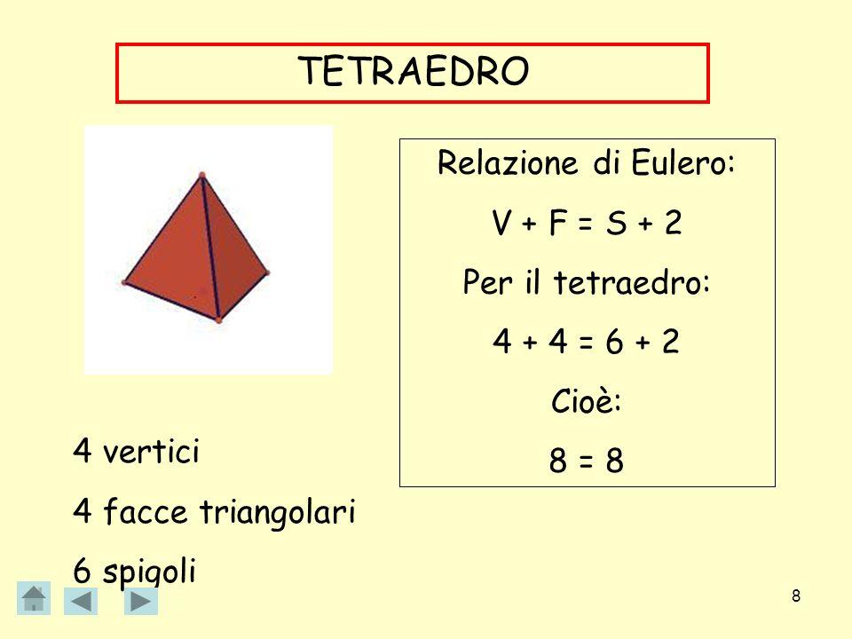 TETRAEDRO Relazione di Eulero: V + F = S + 2 Per il tetraedro: