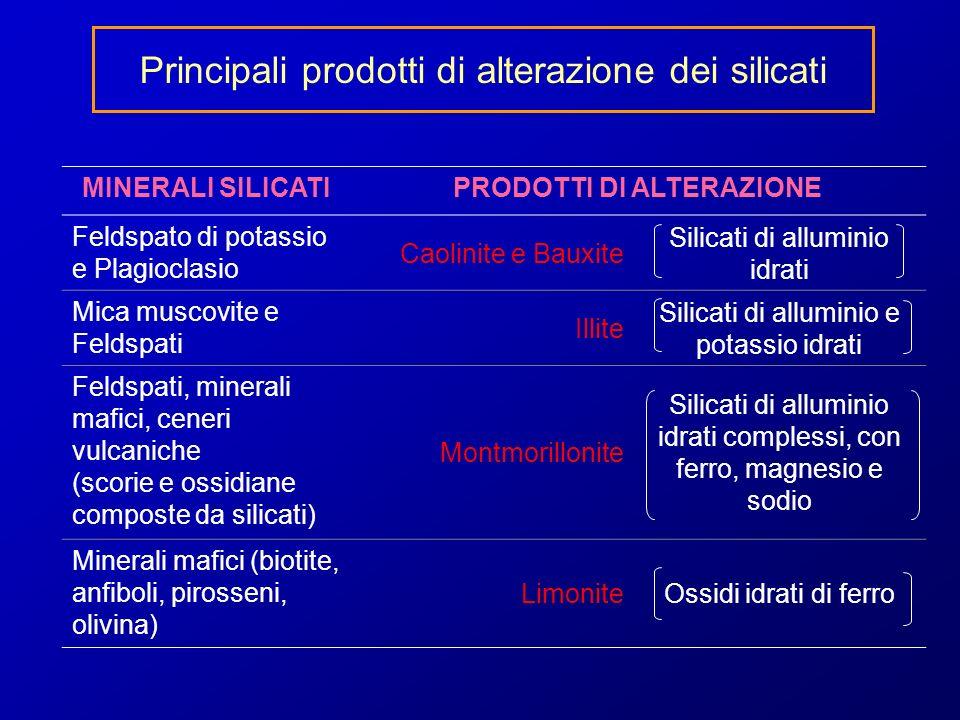 Principali prodotti di alterazione dei silicati