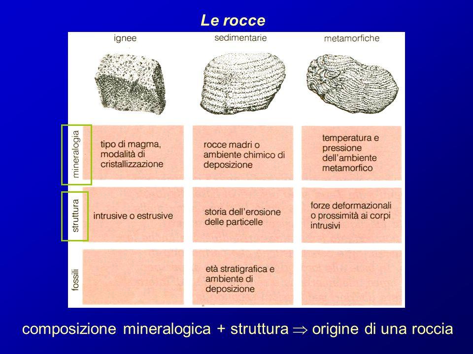 composizione mineralogica + struttura  origine di una roccia