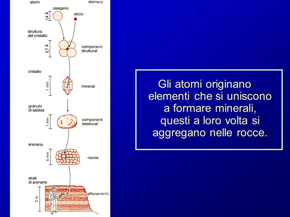 Gli atomi originano elementi che si uniscono a formare minerali, questi a loro volta si aggregano nelle rocce.