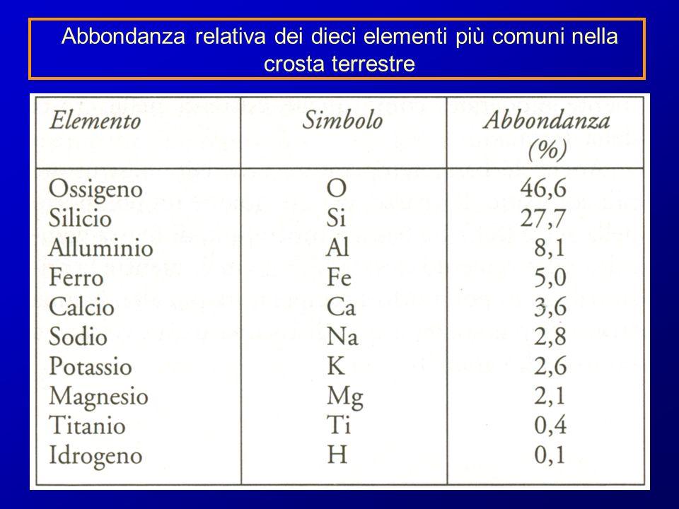 Abbondanza relativa dei dieci elementi più comuni nella crosta terrestre