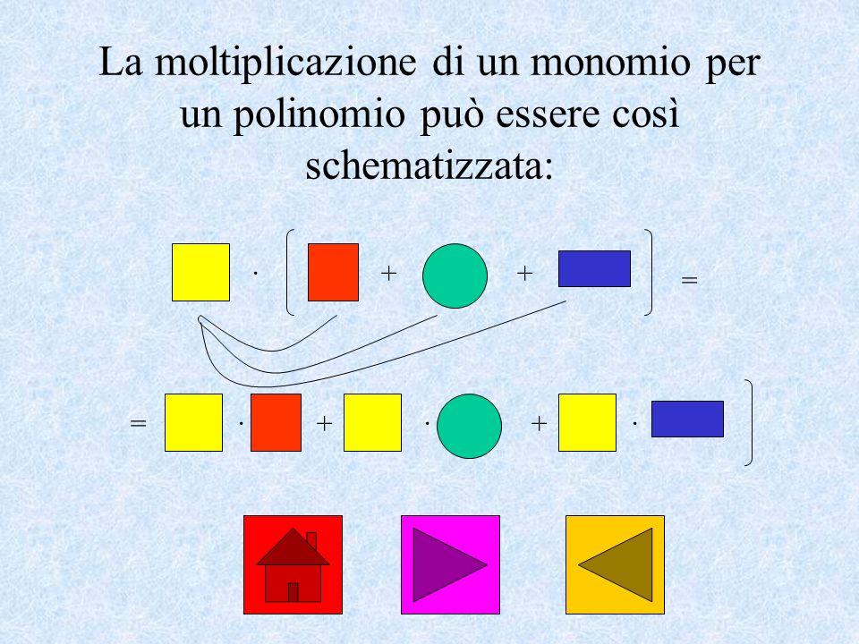 La moltiplicazione di un monomio per un polinomio può essere così schematizzata: