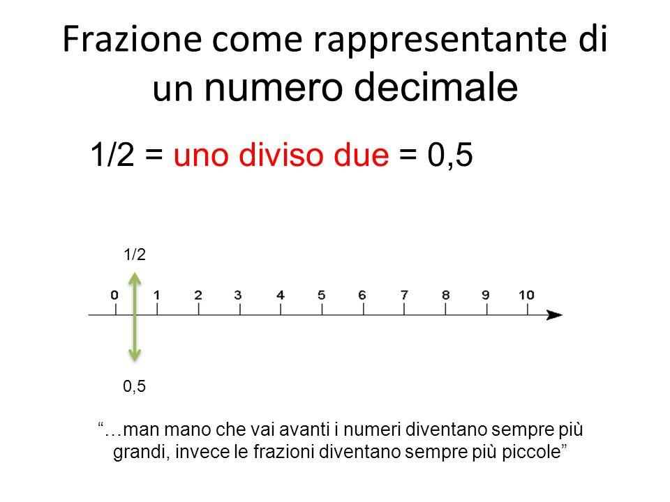 Frazione come rappresentante di un numero decimale