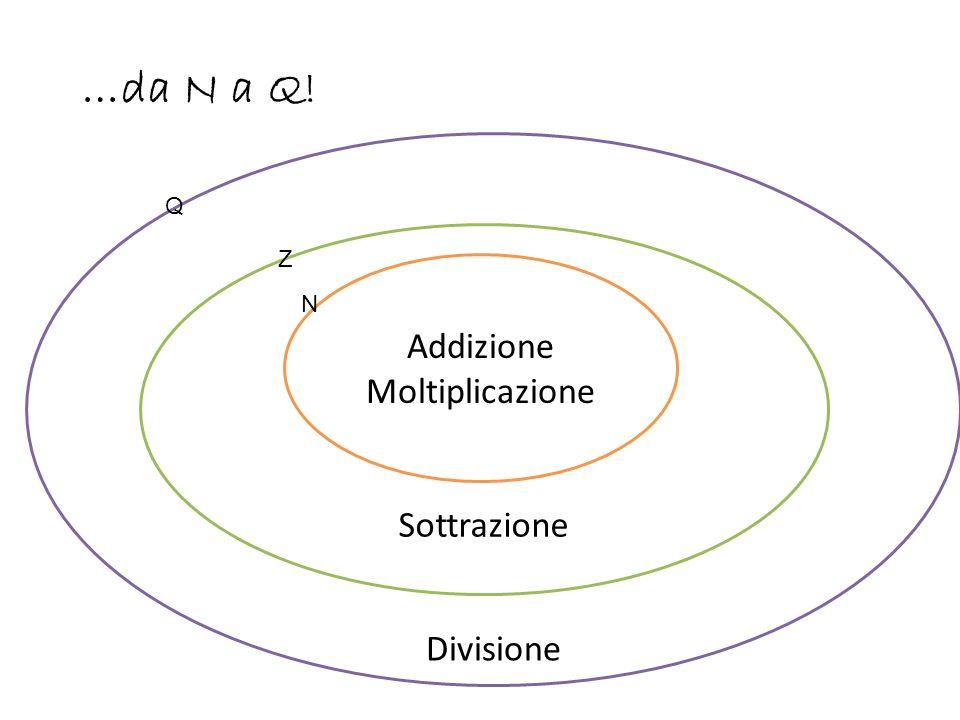 …da N a Q! Divisione Q Sottrazione Z Addizione Moltiplicazione N