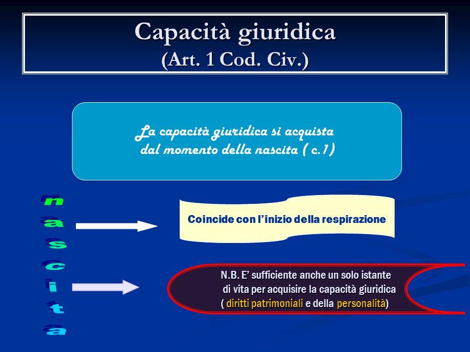 Capacità giuridica (Art. 1 Cod. Civ.)