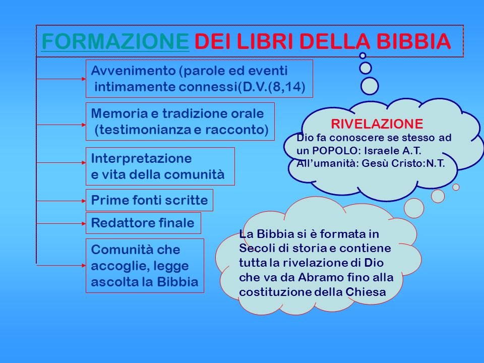 FORMAZIONE DEI LIBRI DELLA BIBBIA
