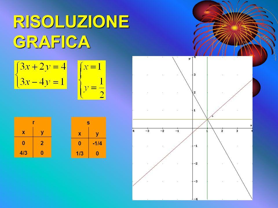 RISOLUZIONE GRAFICA r x y 2 4/3 s x y -1/4 1/3