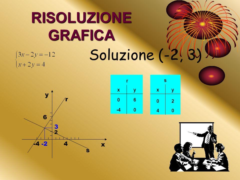 RISOLUZIONE GRAFICA Soluzione (-2, 3) y r 6 3 -4 -2 4 x s 2 r x y 6 -4