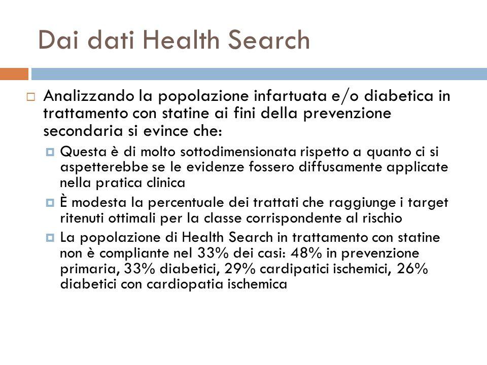 Dai dati Health Search