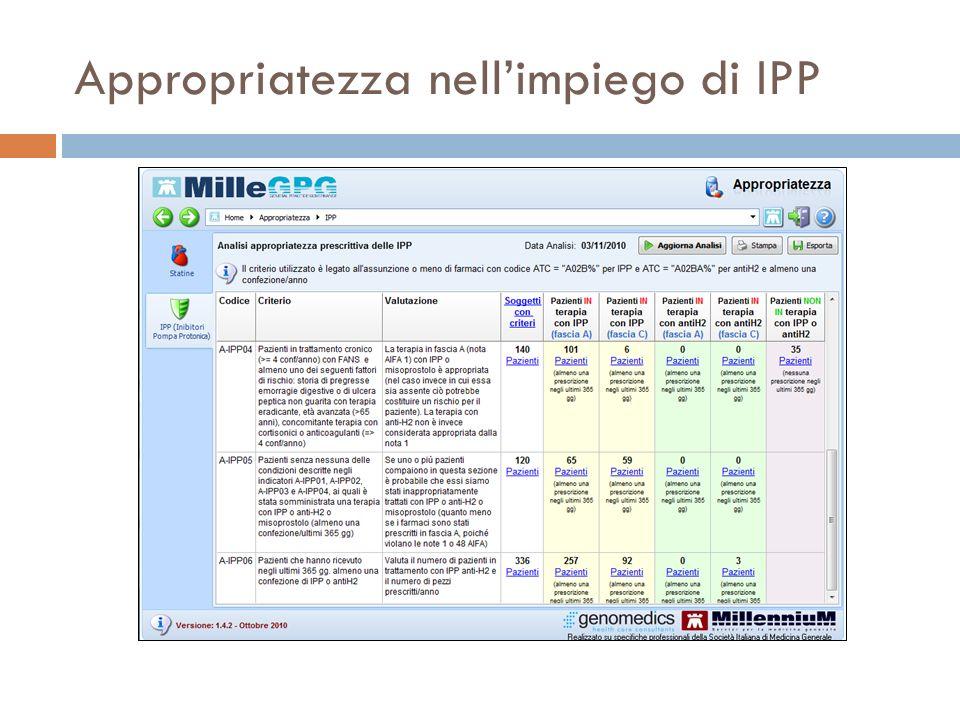 Appropriatezza nell'impiego di IPP
