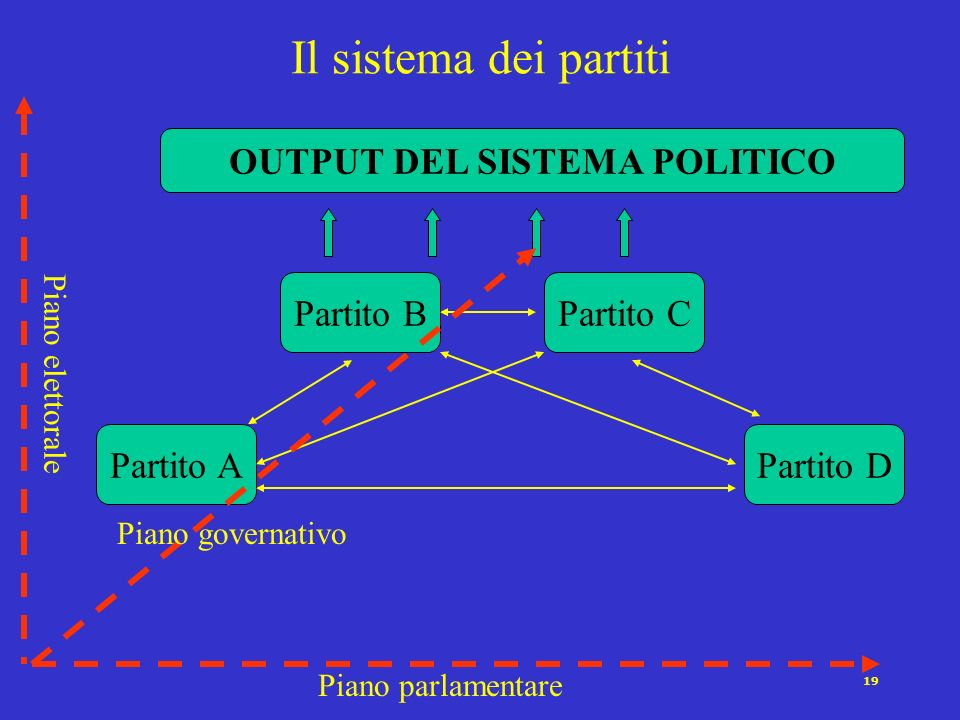OUTPUT DEL SISTEMA POLITICO