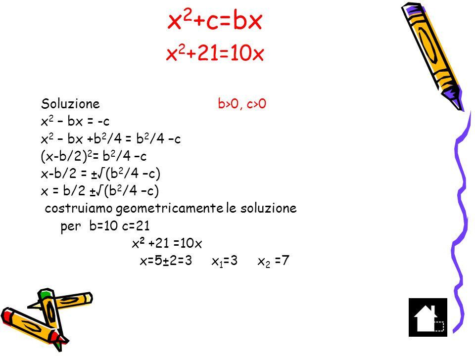 x2+c=bx x2+21=10x Soluzione b>0, c>0 x2 – bx = -c