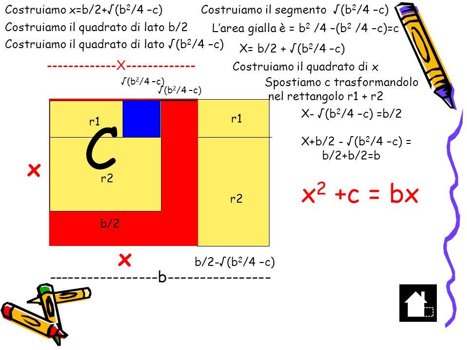 C x2 +c = bx x x -----------------b----------------
