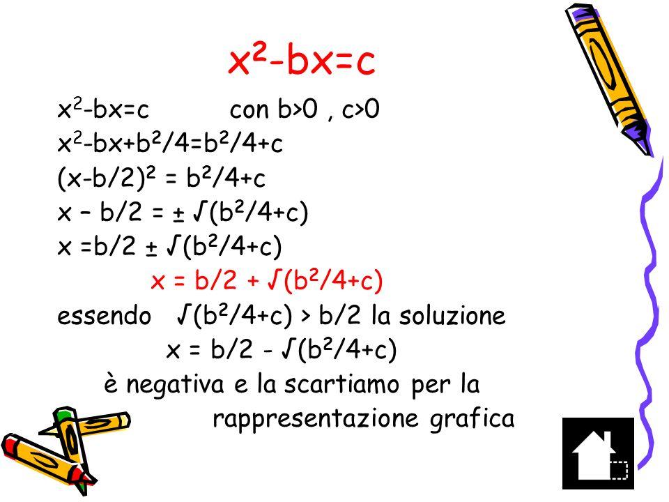 x2-bx=c x2-bx=c con b>0 , c>0 x2-bx+b2/4=b2/4+c