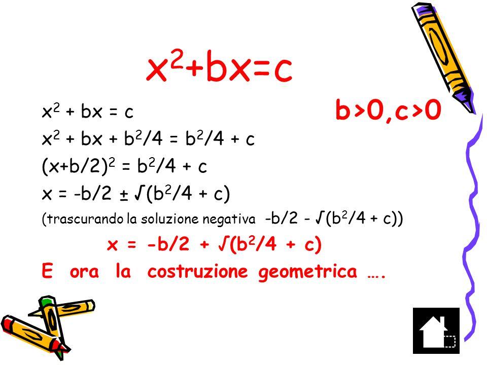 x2+bx=c b>0,c>0 x2 + bx = c x2 + bx + b2/4 = b2/4 + c