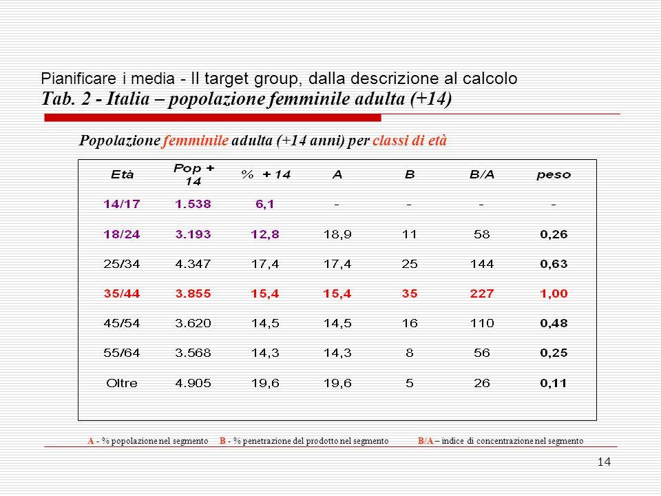 Pianificare i media - Il target group, dalla descrizione al calcolo Tab. 2 - Italia – popolazione femminile adulta (+14)