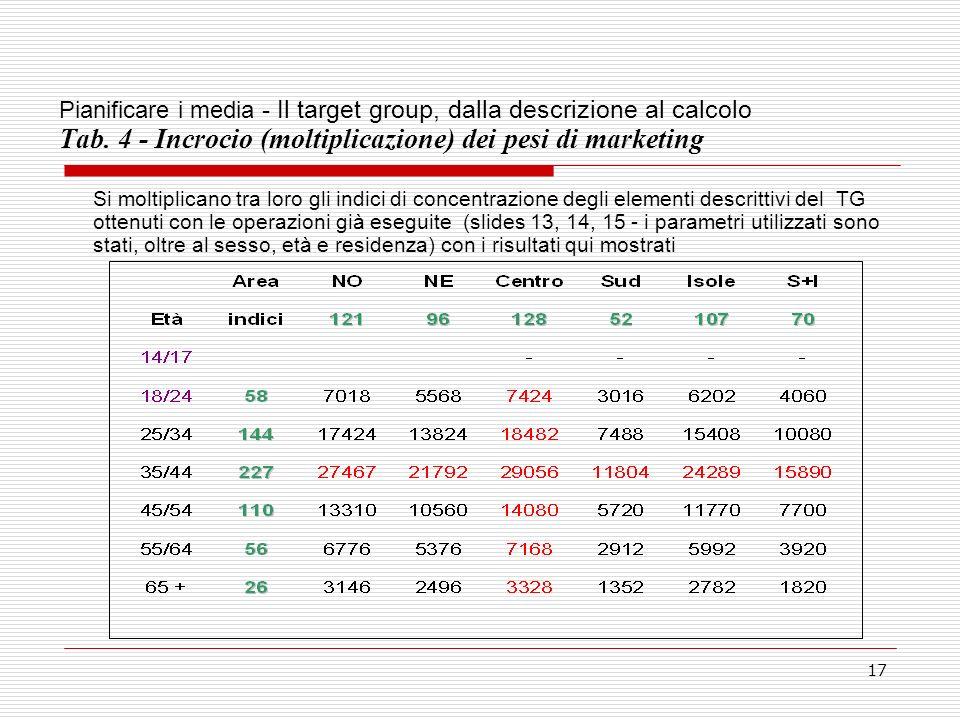 Pianificare i media - Il target group, dalla descrizione al calcolo Tab. 4 - Incrocio (moltiplicazione) dei pesi di marketing