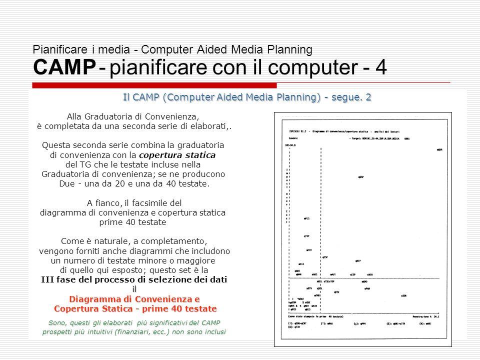 Diagramma di Convenienza e Copertura Statica - prime 40 testate