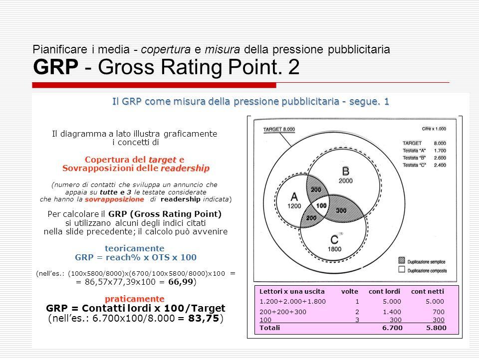 Sovrapposizioni delle readership GRP = Contatti lordi x 100/Target