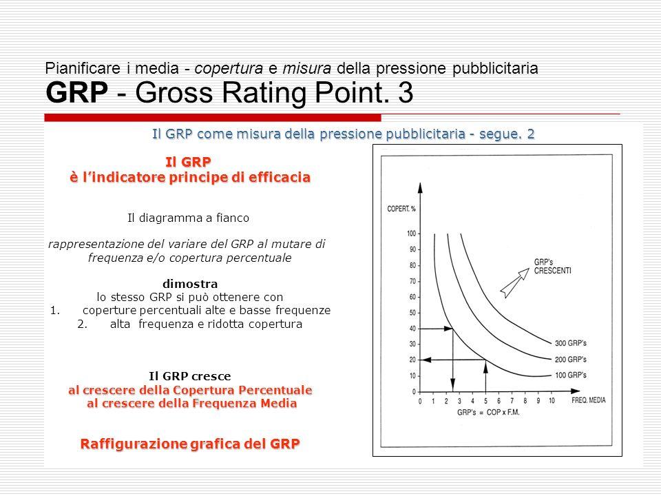 Pianificare i media - copertura e misura della pressione pubblicitaria GRP - Gross Rating Point. 3