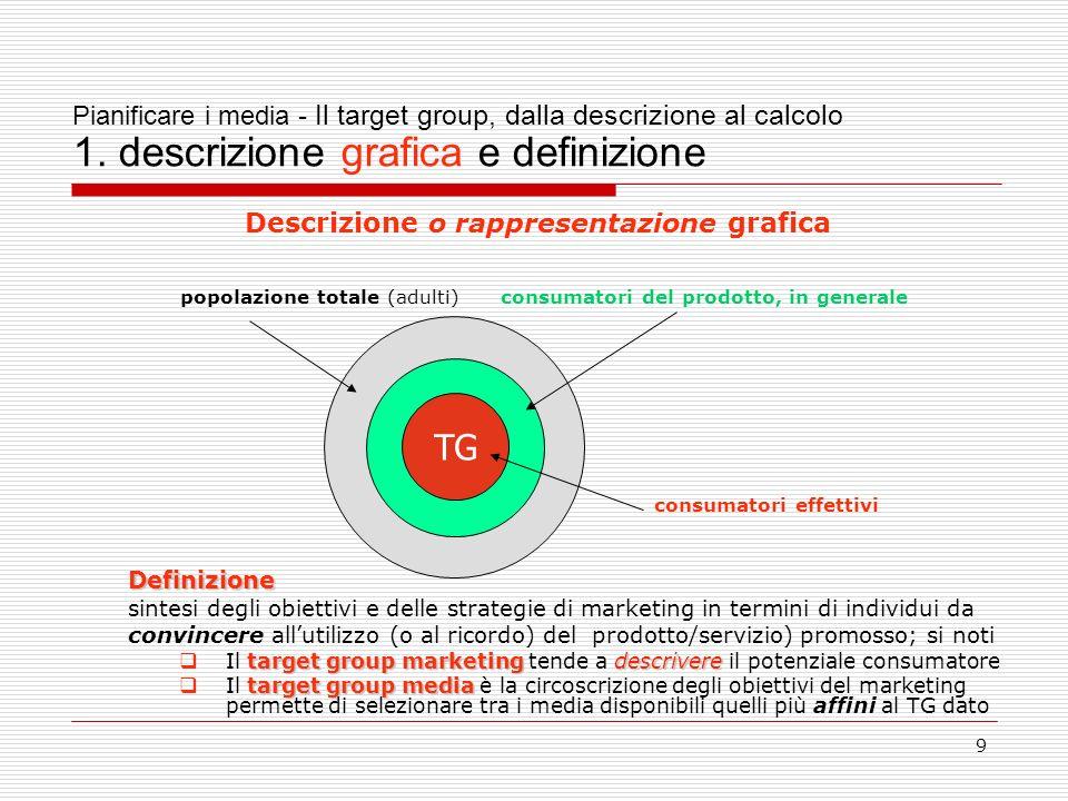 Descrizione o rappresentazione grafica