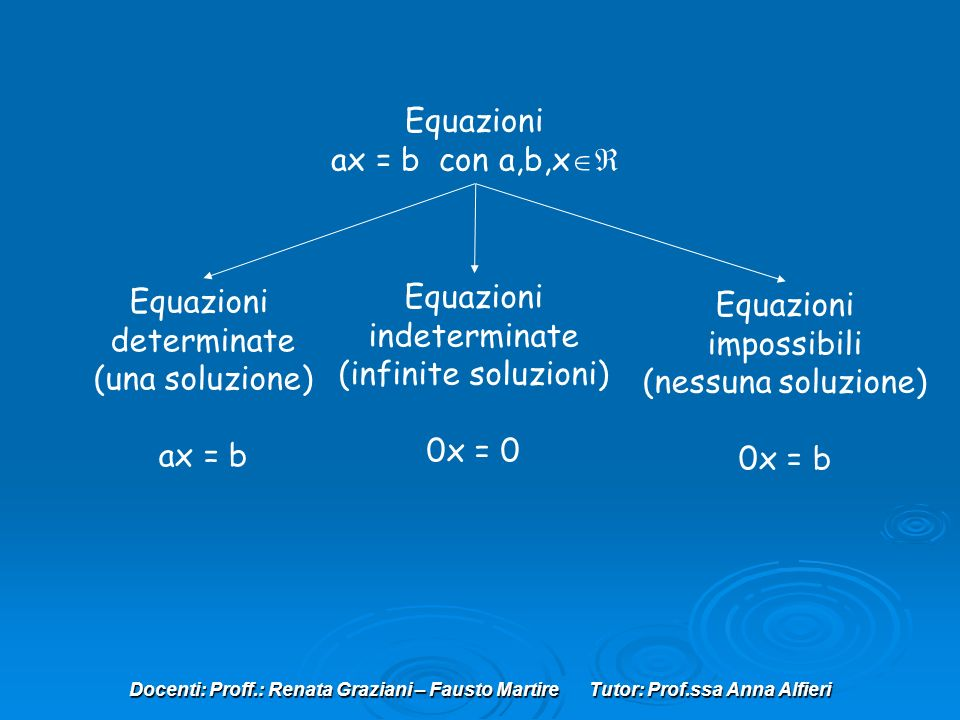 Equazioni ax = b con a,b,x Equazioni Equazioni Equazioni